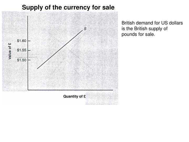 Supply of the currency for sale