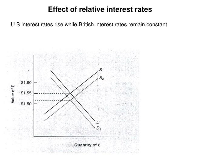 Effect of relative interest rates