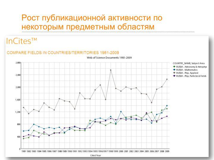 Рост публикационной активности по некоторым предметным областям
