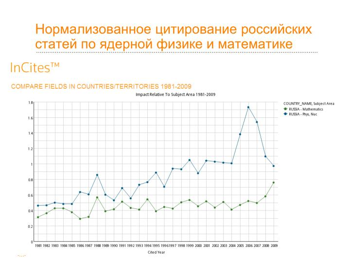 Нормализованное цитирование российских статей по ядерной физике и математике