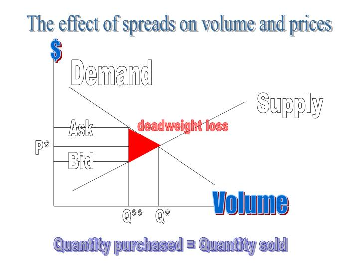 The effect of spreads on volume and prices