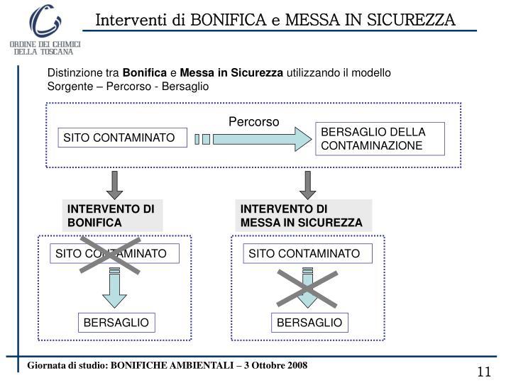 Interventi di BONIFICA e MESSA IN SICUREZZA