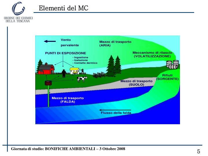 Elementi del MC