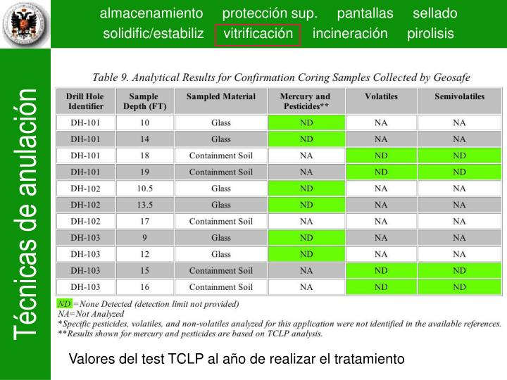 Valores del test TCLP al año de realizar el tratamiento