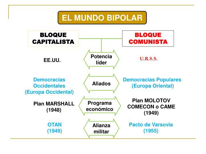 EL MUNDO BIPOLAR