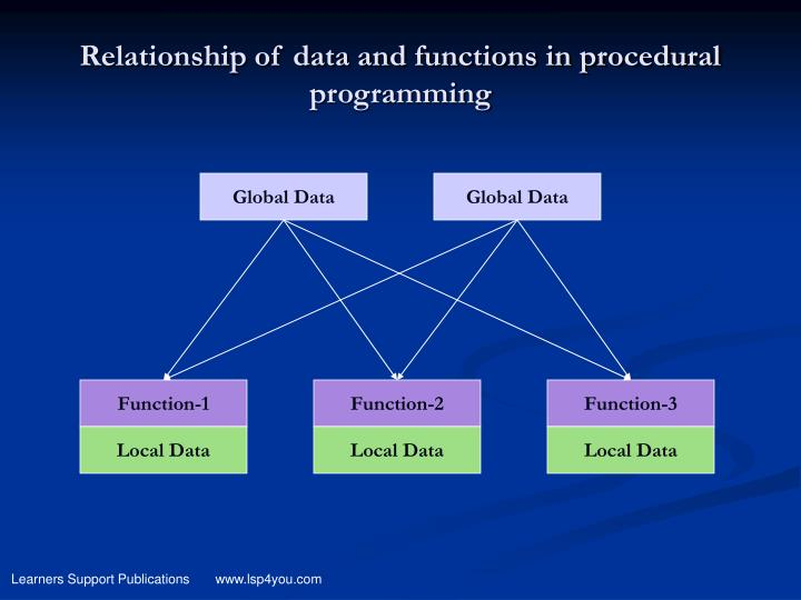 Relationship of data and functions in procedural programming