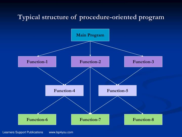 Typical structure of procedure-oriented program