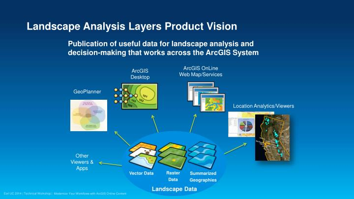Landscape Analysis Layers Product Vision