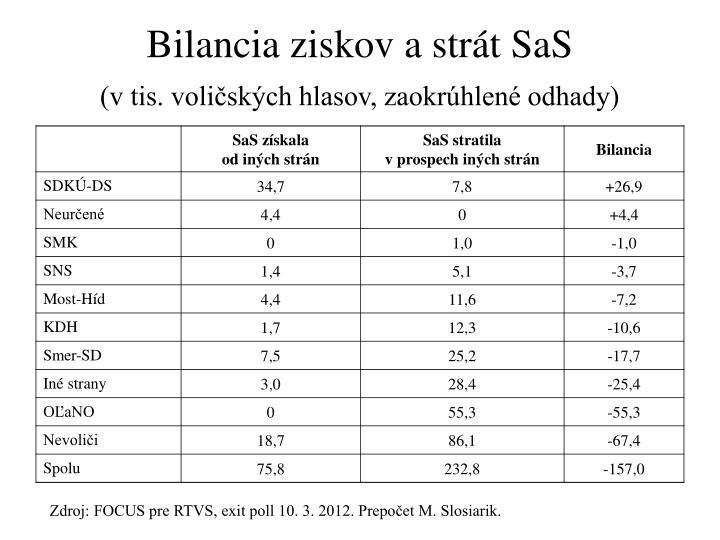 Bilancia ziskov a strát SaS
