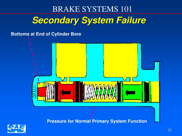 Secondary System Failure