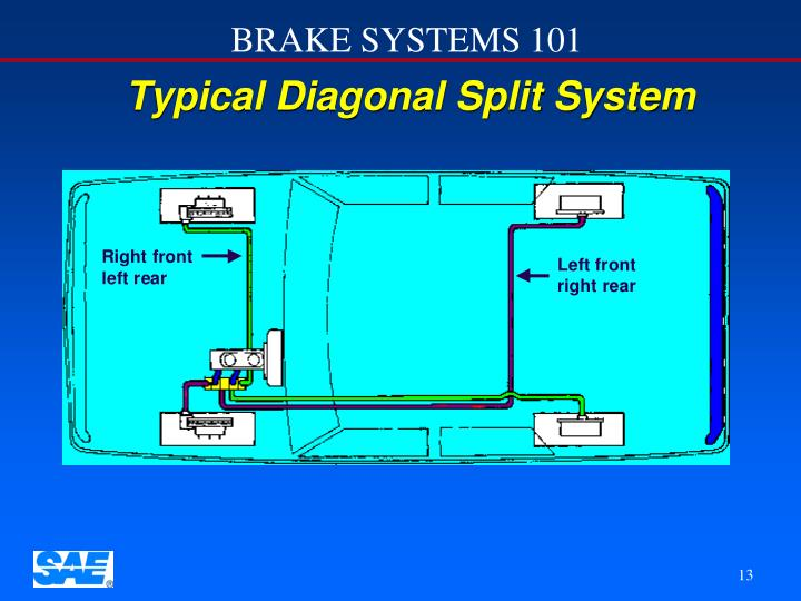 Typical Diagonal Split System