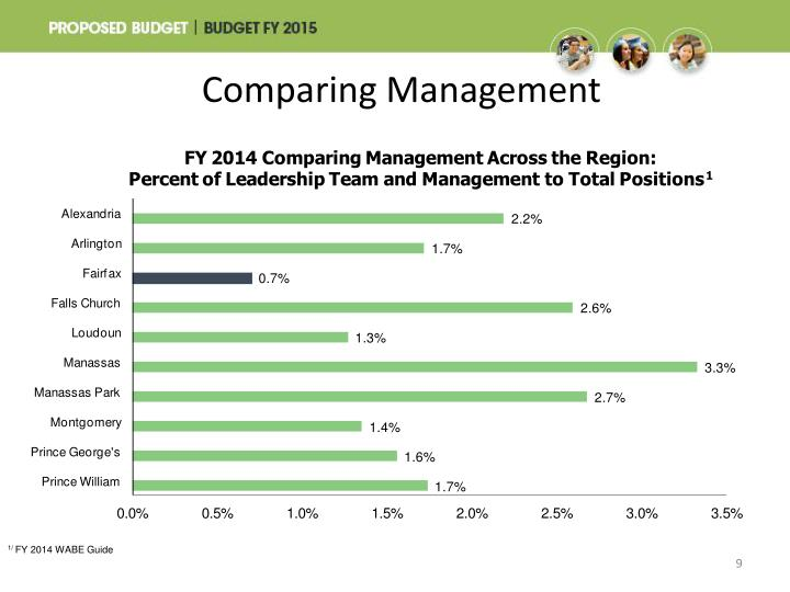 Comparing Management