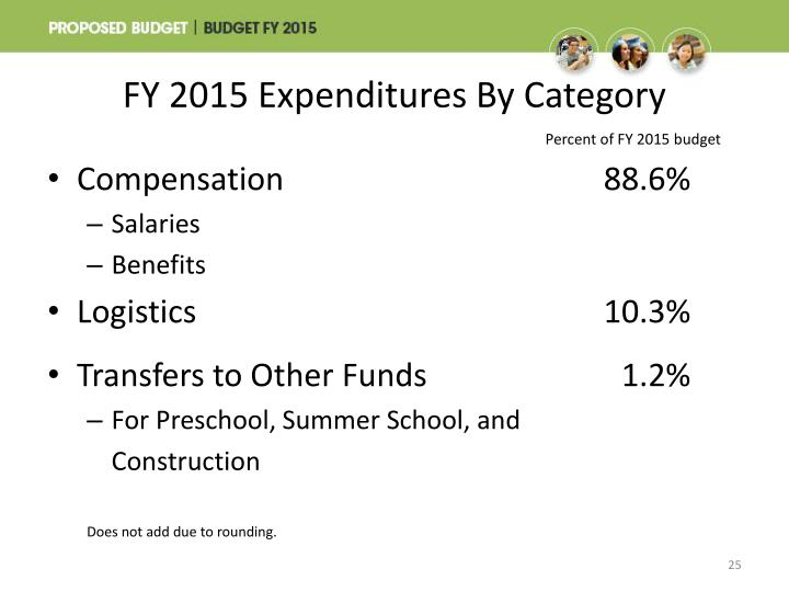 FY 2015 Expenditures By Category