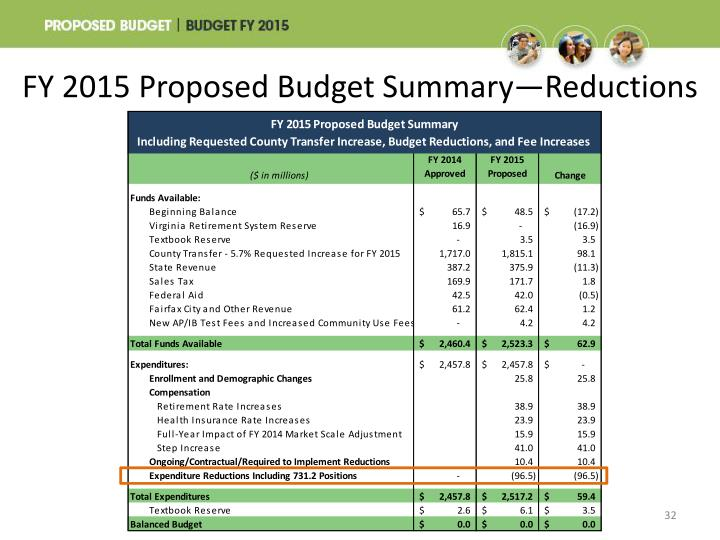 FY 2015 Proposed Budget Summary—Reductions
