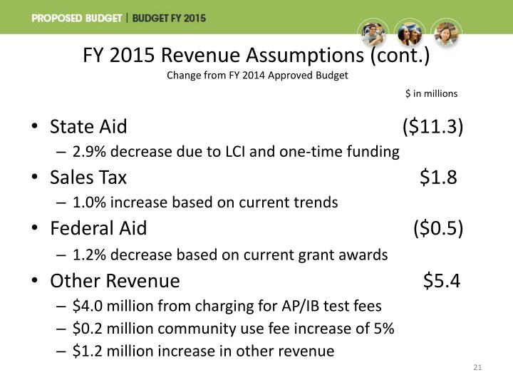 FY 2015 Revenue Assumptions (cont.)