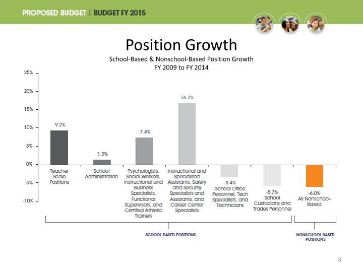 Position Growth