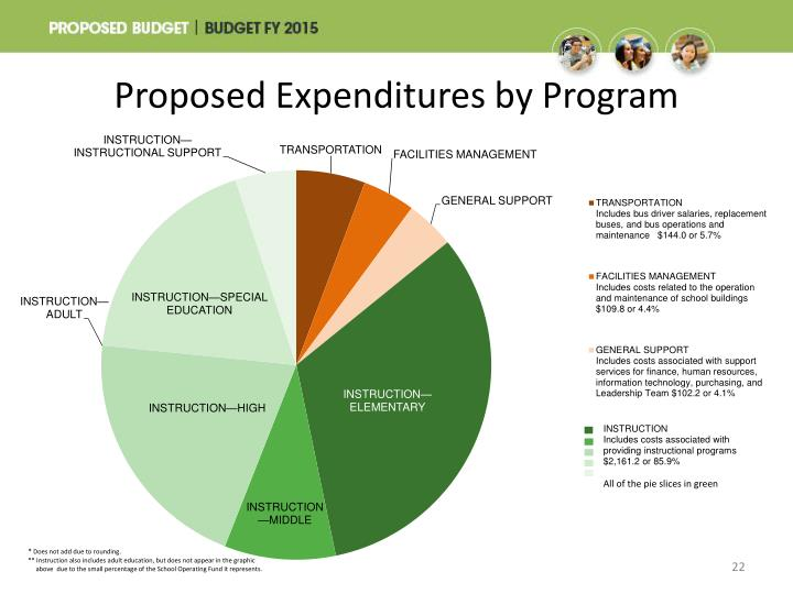 Proposed Expenditures by Program
