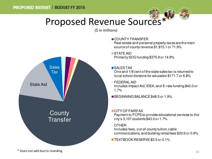 Proposed Revenue Sources*