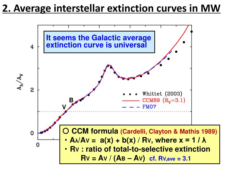 2. Average interstellar extinction curves in MW