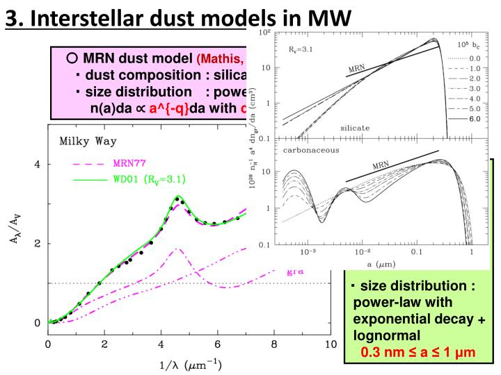 3. Interstellar dust models in MW