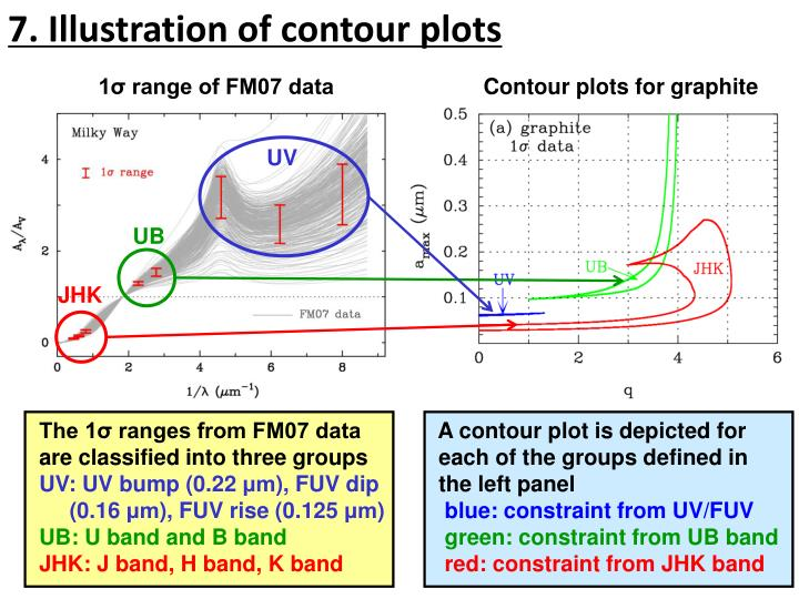 7. Illustration of contour plots
