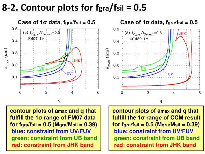 8-2. Contour plots for
