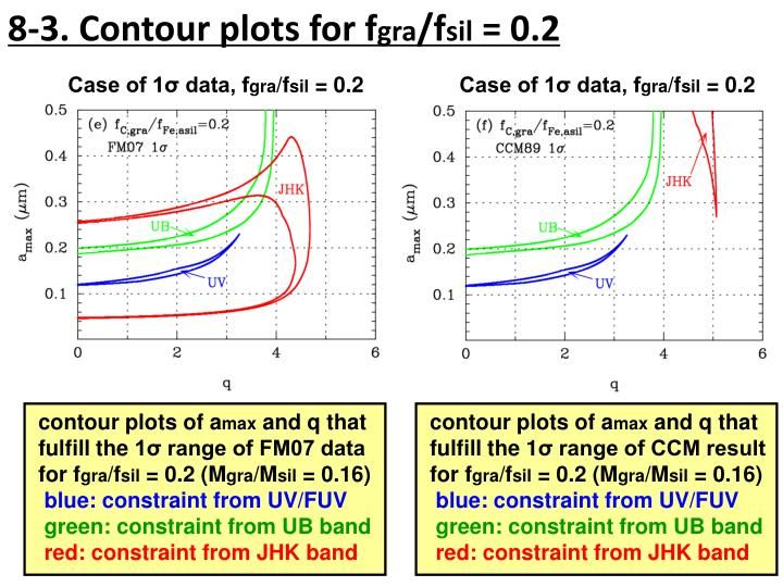 8-3. Contour plots for