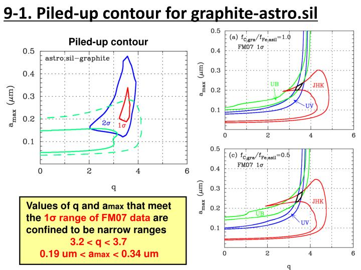 9-1. Piled-up contour for graphite-astro.sil