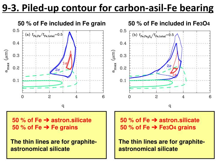 9-3. Piled-up contour for carbon-asil-Fe bearing