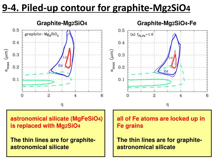 9-4. Piled-up contour for graphite-Mg