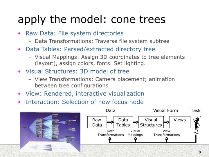 apply the model: cone trees