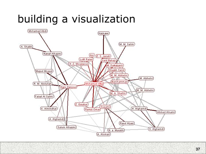 building a visualization