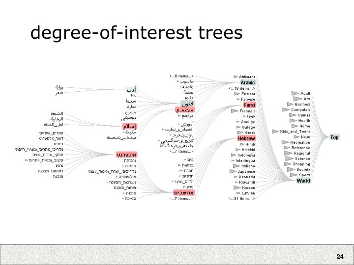 degree-of-interest trees