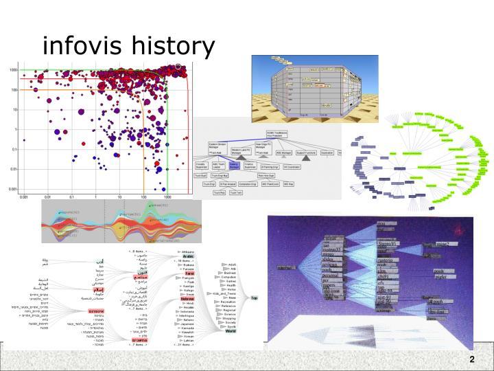 infovis history