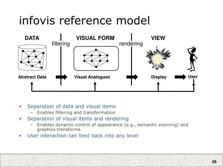 infovis reference model
