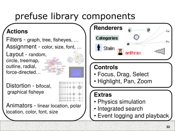 prefuse library components