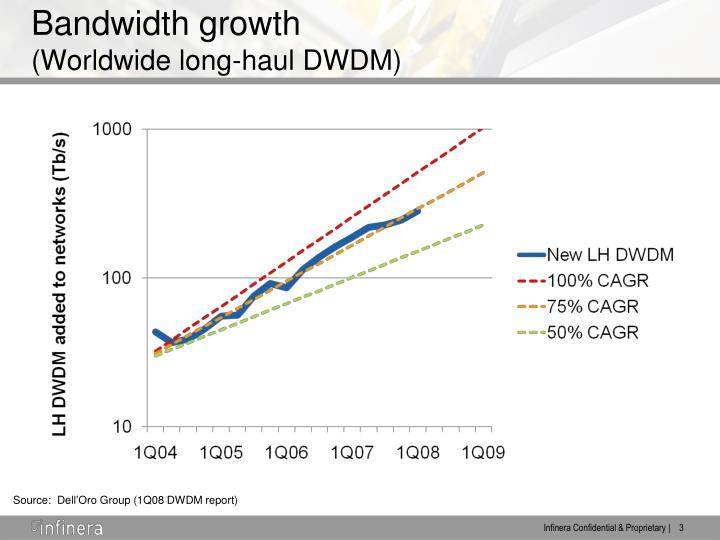Bandwidth growth worldwide long haul dwdm