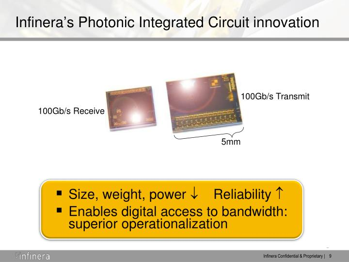 Infinera's Photonic Integrated Circuit innovation