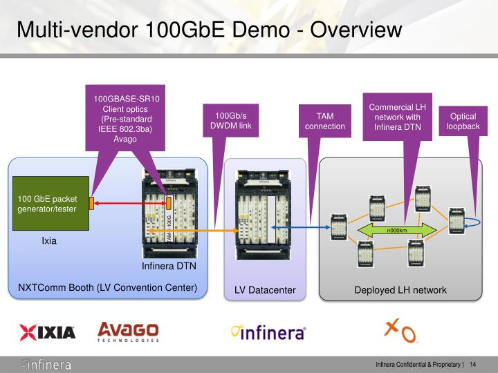 Multi-vendor 100GbE Demo - Overview