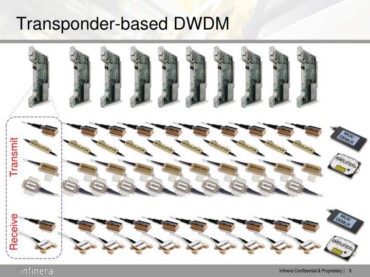 Transponder-based DWDM