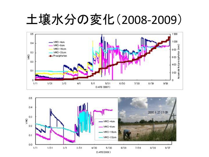 土壌水分の変化(