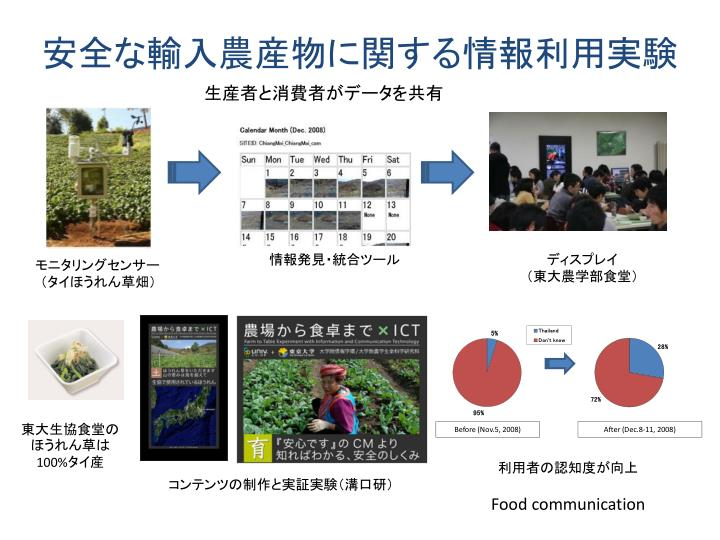 安全な輸入農産物に関する情報利用実験