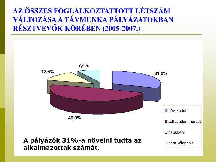 AZ ÖSSZES FOGLALKOZTATTOTT LÉTSZÁM VÁLTOZÁSA A TÁVMUNKA PÁLYÁZATOKBAN RÉSZTVEVŐK KÖRÉBEN (2005-2007.)