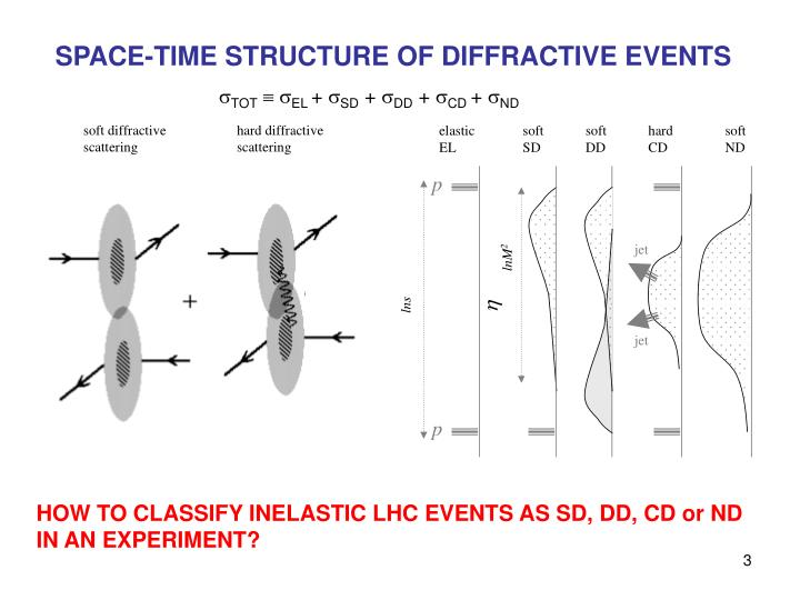SPACE-TIME STRUCTURE OF DIFFRACTIVE EVENTS