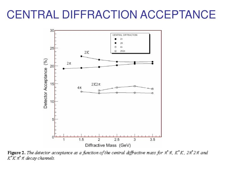 CENTRAL DIFFRACTION ACCEPTANCE