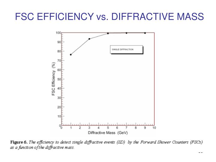FSC EFFICIENCY vs. DIFFRACTIVE MASS