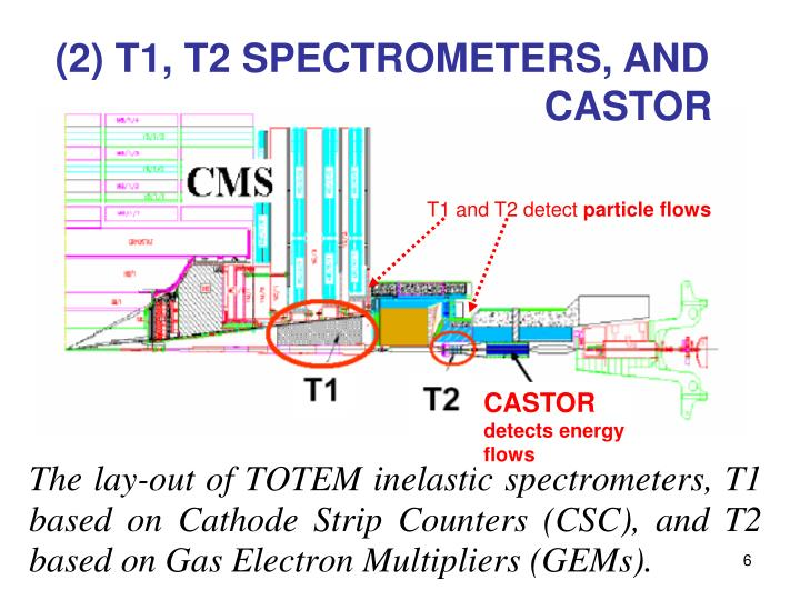 (2) T1, T2 SPECTROMETERS, AND