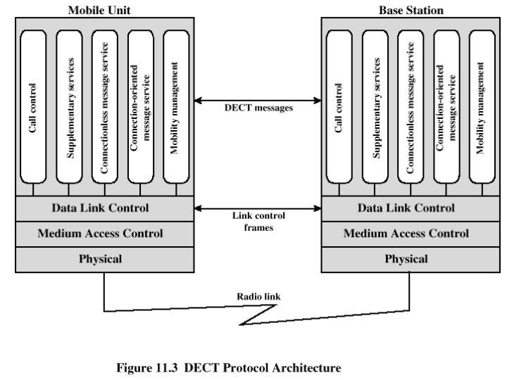 DECT Protocol Architecture