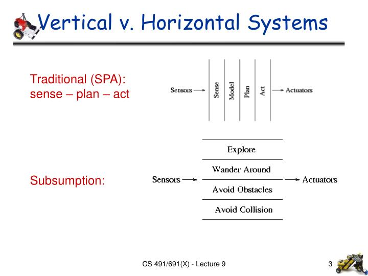 Vertical v. Horizontal Systems