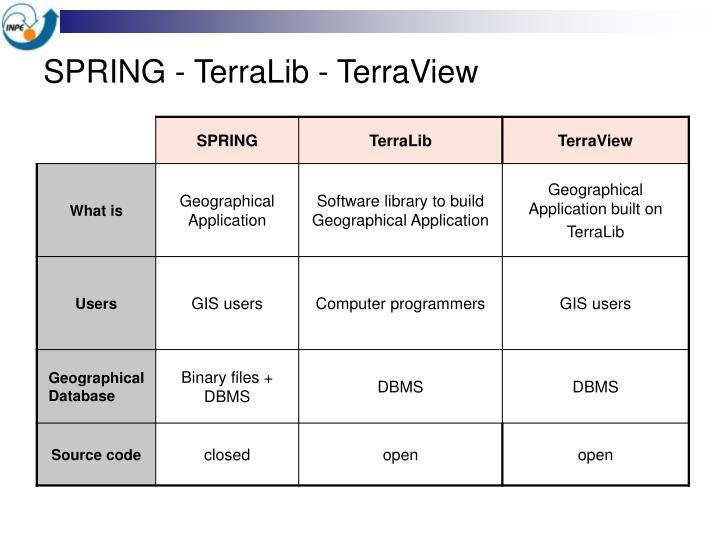 SPRING - TerraLib - TerraView
